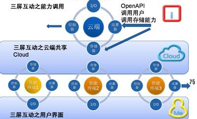 """顾凯:从冯61诺伊曼结构理解三屏互动的""""云"""",""""管"""",""""端"""""""